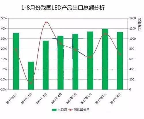 LED海外市场成绩亮眼 出口总额突破80亿
