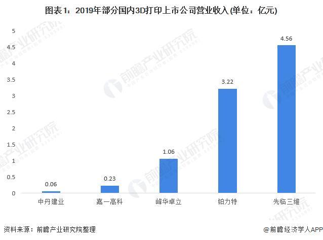 2020年中国3D打印产业企业市场竞争格局分析