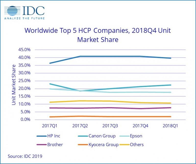 2018年第四季度,全球打印机市场分析结果